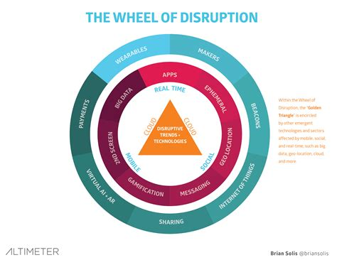 digital disruption the future of work skills leadership education and careers in a digital world books benefits of digital transformation updated company vision