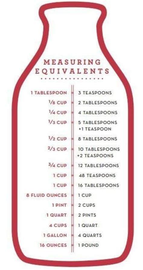 Recipe Weight Equivalents Handy Baking Measurement Conversion Chart Recipes