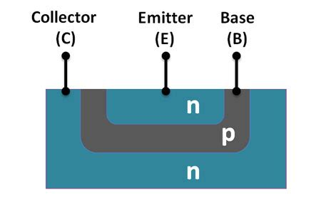 npn transistor material transistors your complete guide on how to use them in electronics