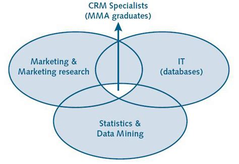 Customer Relationship Management Pdf For Mba by Master Of Marketing Analysis