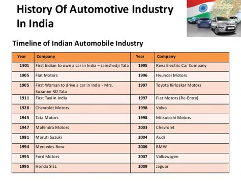 internship project  automobile sector