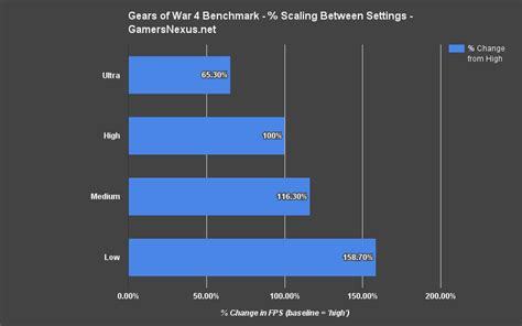 pc bench mark updated gears of war 4 gpu benchmark ultra high