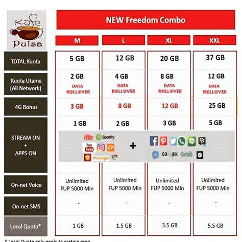 Indosat Fredoom Xl Data telkomsel paket telpon murah ke semua operator kafepulsa beli pulsa isi ulang paket