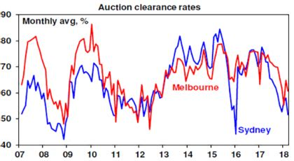 Mba Melbourne Cost by Falling Sydney Melbourne Home Prices Is This The Crash