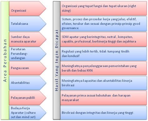 Mereformasi Birokrasi Publik reformasi birokrasi pemerintah net