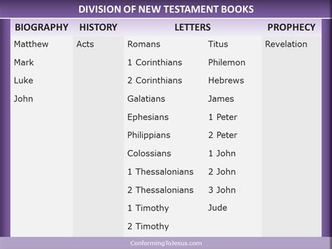 who wrote the book of genesis catholic division of new testament books books of the bible