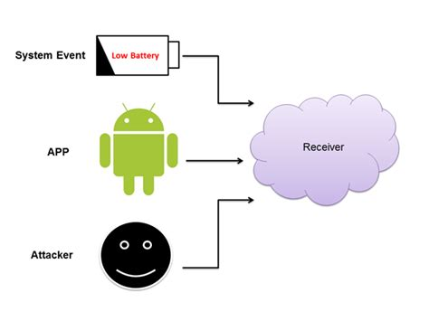 android broadcastreceiver android hacking and security part 3 exploiting broadcast receivers infosec institute