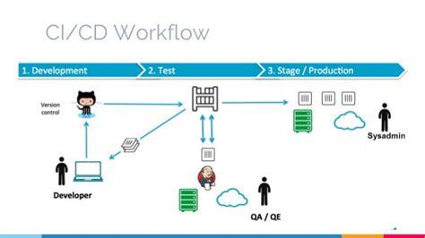 workflow in asp net workflow in asp net best free home design idea