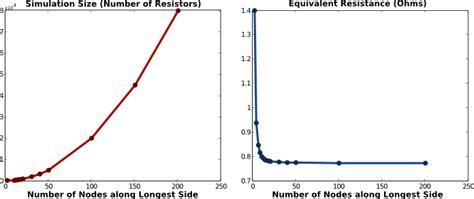 grid resistor values infinite grid of resistors mbeckler org