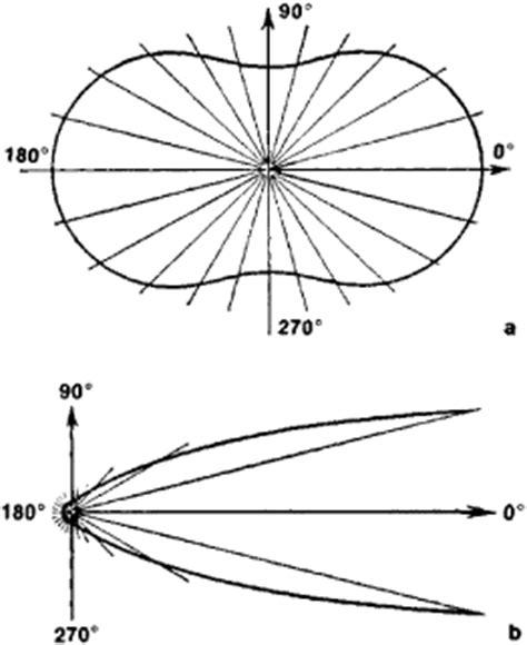 pattern in history definition behavior patterns definition free patterns