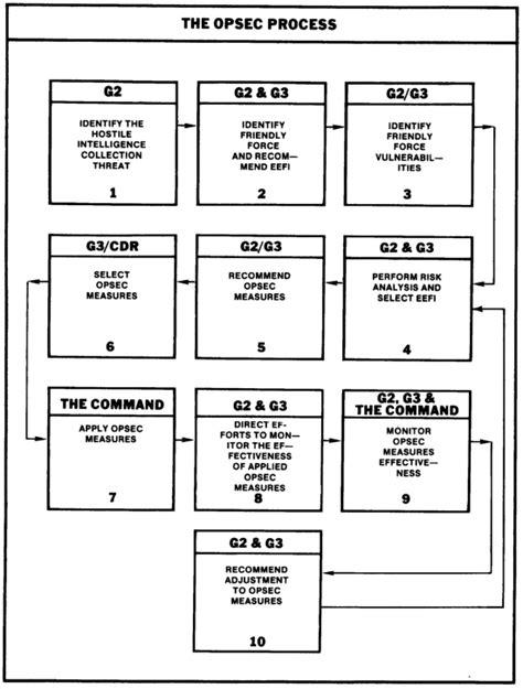 FM 34-80 - CHAPTER 4: Preparation For Combat