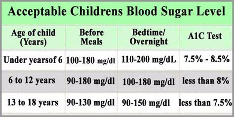 childrens blood sugar level normal average acceptable