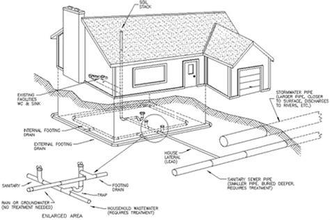 general layout of house drainage tank installation diagram tank free engine image for