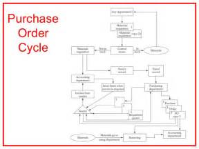 purchasing policies and procedures template purchasing procedures e procurement and system