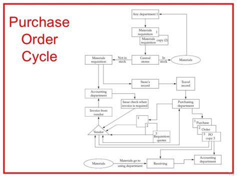 purchasing procedures  procurement  system