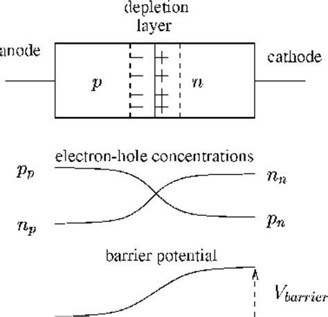 formation of depletion layer in pn junction diode construction pn junction