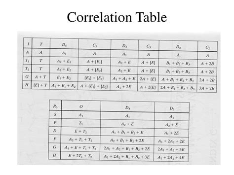 Correlation Table by Ppt Coordination Chemistry Iii Electronic Spectra