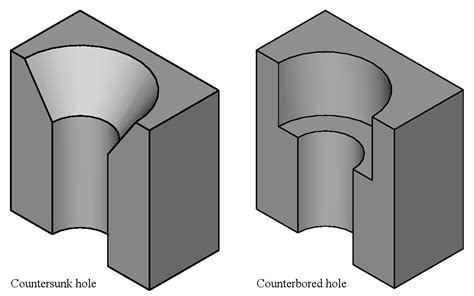 Counter Sink Holes countersink