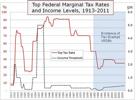 s new tax means top 93 years of top tax rates what it means for