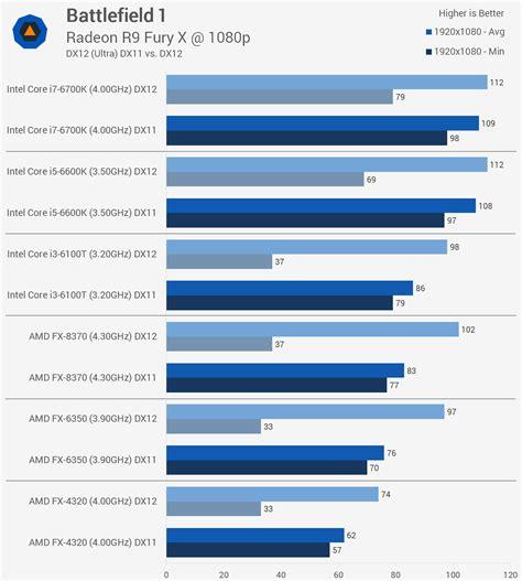 bench cpu battlefield 1 benchmarked graphics cpu performance gt cpu performance techspot