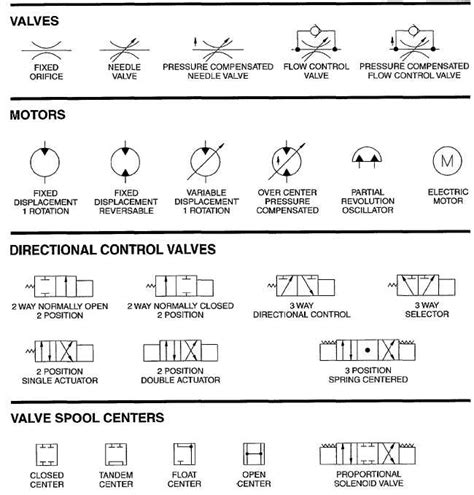 reading hydraulic schematics wiring diagrams repair