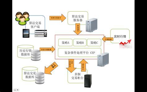 Thesis Algorithmic Trading master thesis algorithmic trading eyeofthedaygdc web fc2