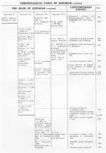 nabataea net the chronology of jeremiah and the lachish