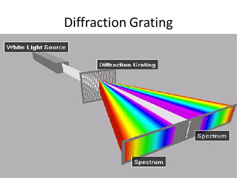 diffraction grating pattern white light lecture on interference diffraction polarisation ppt
