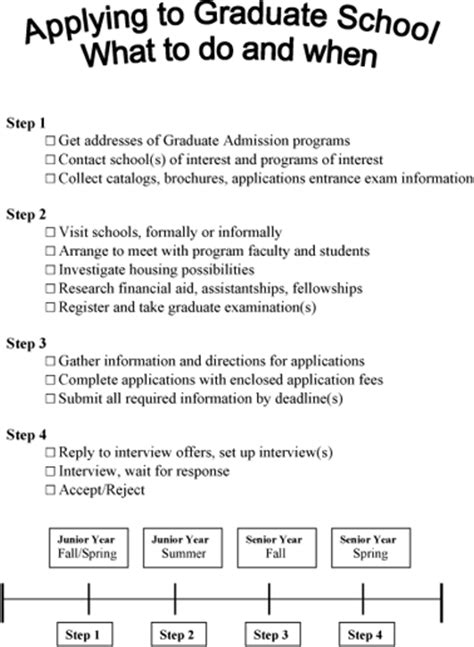 Of Pennsylvania Mba Admission Requirement by Gradschool Timeline Geneva College A Christian College