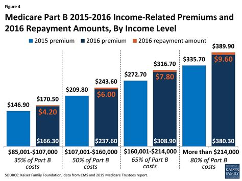 Cost Of Mba Is A Work Related Deductable Educational Expense by What S In Store For Medicare S Part B Premiums And