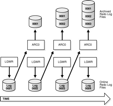 Backup Design Document