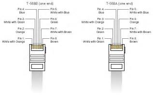 ethernet color code cable color code ethernet crossover cable