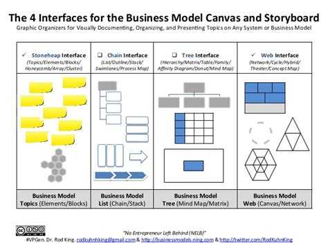 canva storyboard the 4 interfaces for the business model canvas and
