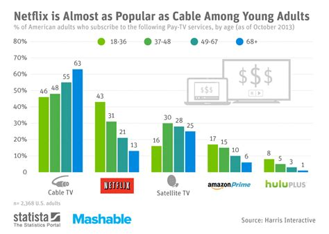 amazon most popular chart netflix is almost as popular as cable among young
