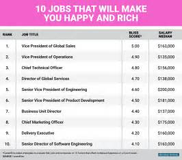 Jobs That Make The Most Money by Jobs Monster 10 J0bs That Will Make You Happy And Rich
