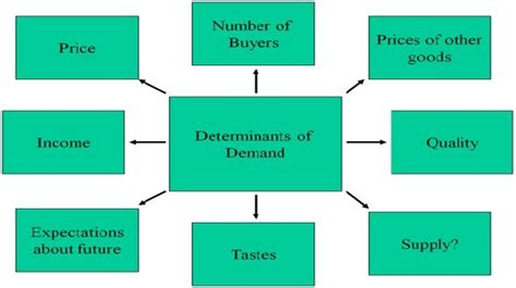 Importance Of Economics In Mba by Demand Factor Definition Marketing Dictionary Mba