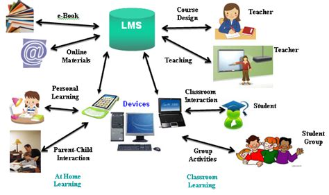 mobile content management system open source learning management system smejoinup