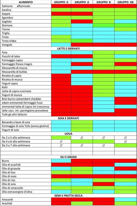 alimenti e gruppi sanguigni tabella riassuntiva degli alimenti consentiti e vietati in