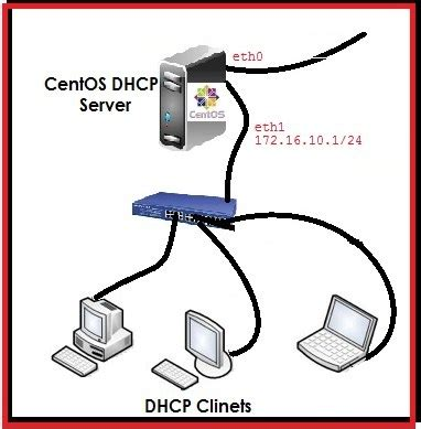 how to install dhcp server on centos 6 geekpeek net how to setup a dhcp server on centos 6 2 lazy geek
