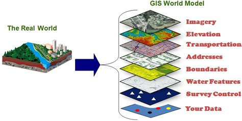 imagery and gis best practices for extracting information from imagery books geographic information systems county of henrico virginia