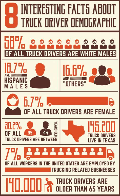 infographic truck driver demographics truckerplanet