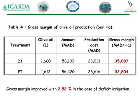 how much does olive trees cost production cost and the profitability of olive trees two treatm