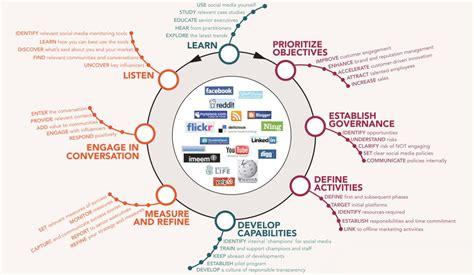 Social Media Plan by The Global Reach Of Social Media