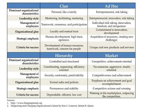 Top Mba For Culture by Change Management Bottom Up Or Top