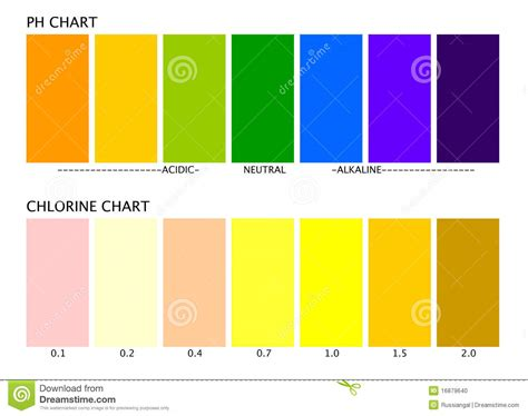 chlorine color ph and chlorine charts stock photo image 16879640