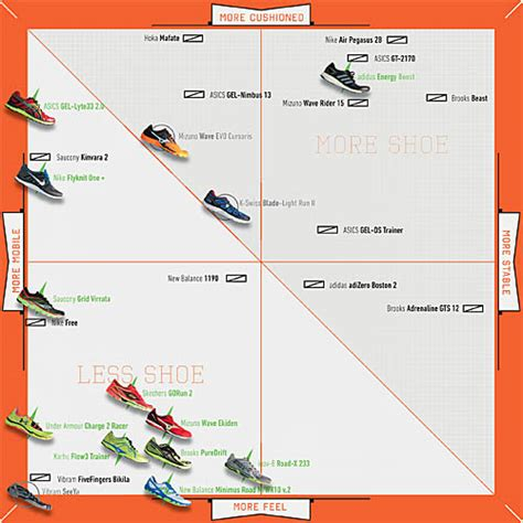 asics running shoes selection guide athletic shoes