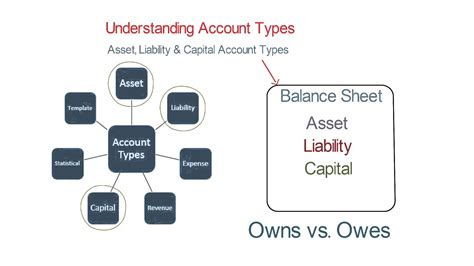 Asset And Liability Search Asset Liability And Capital Account Types
