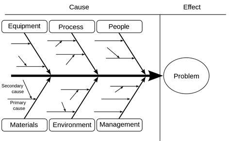 Ishikawa Diagram Wikipedia Ishikawa Template Powerpoint