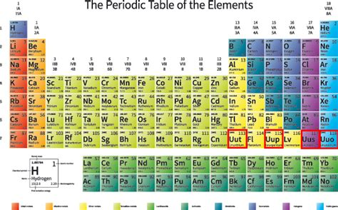 New Periodic Table Elements by Four New Elements Get Their Names Proposed