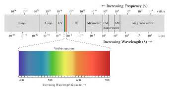 which color has the wavelength which color has wavelength socratic